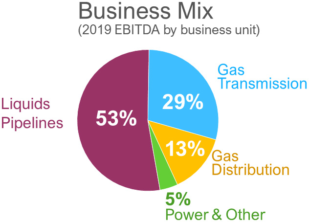 Business Mix