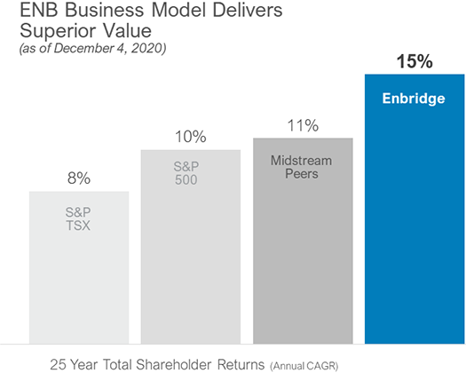 ENB Business Model Delivers Superior Value