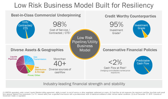 Low Risk Business Model Built for Resiliency