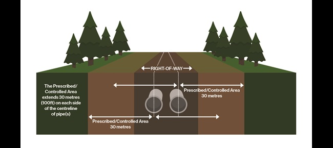 Graphic displaying pipeline right of way (100 foot) safety zones